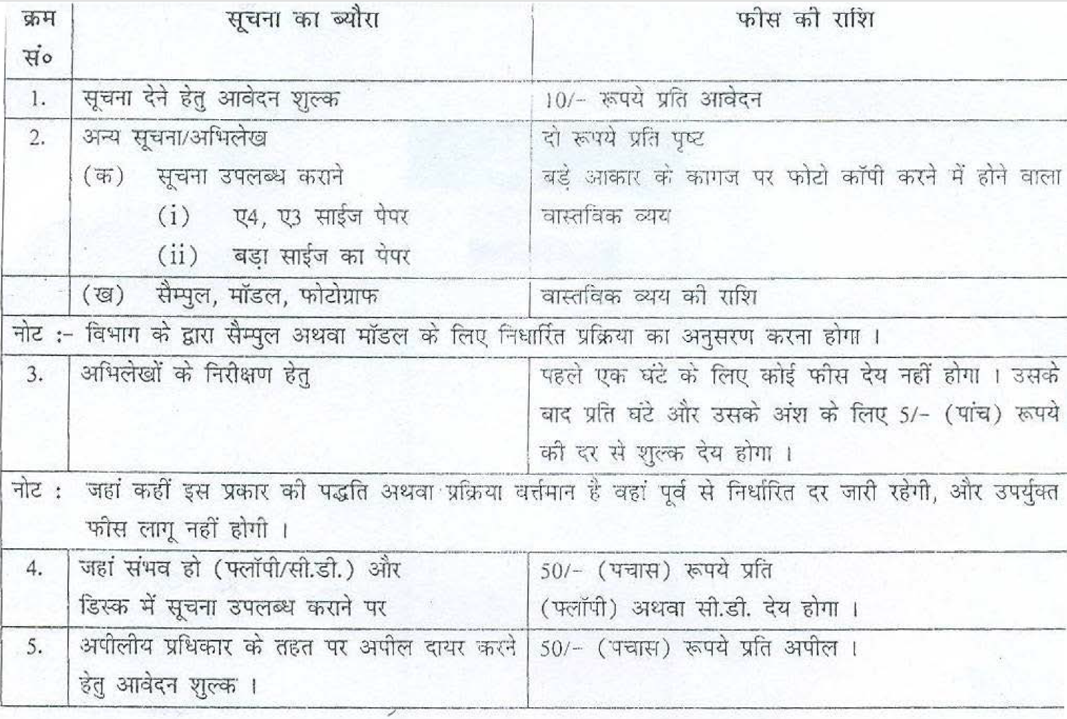 Application Fees for RTI in Bihar Legislative Assembly